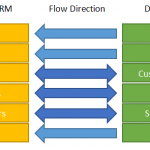 Microsoft Dynamics CRM Flow Direction Explained For Your Business And Clients