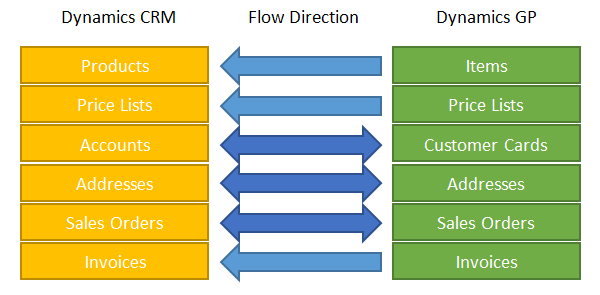crm Transform your business with Microsoft Dynamics and Microsoft CRM Integration