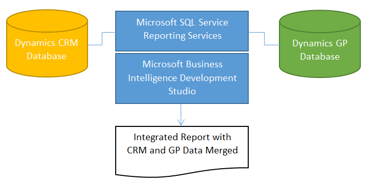database Transform your business with Microsoft Dynamics and Microsoft CRM Integration